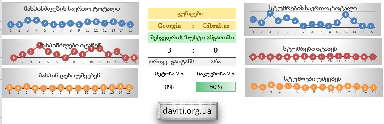 daviti.org.ua